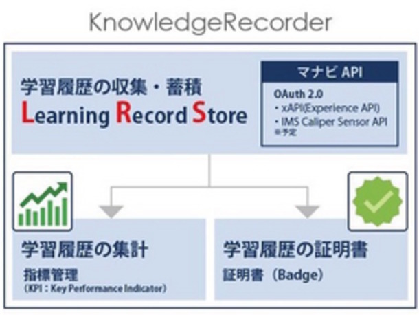 KnowledgeRecorderの仕組み