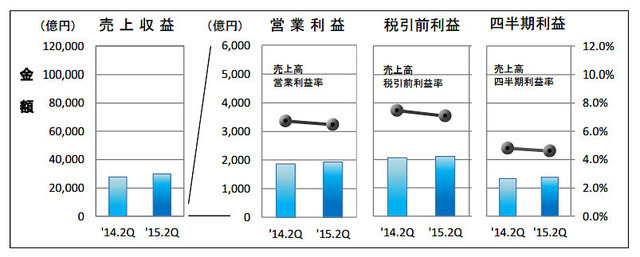 IFRS適用企業7社