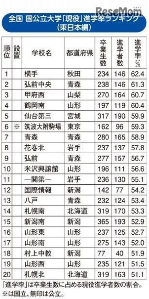 国公立大現役進学率ランキング(東日本編)、上位に東北勢多数 | Push ...