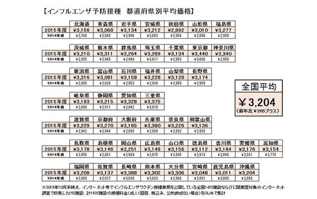 インフルエンザ ワクチン 金額 インフルエンザ予防接種の費用!都道府県別平均費用と一律料金ではな...