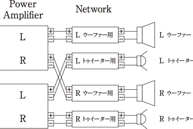 「バイアンプ接続」の接続図。