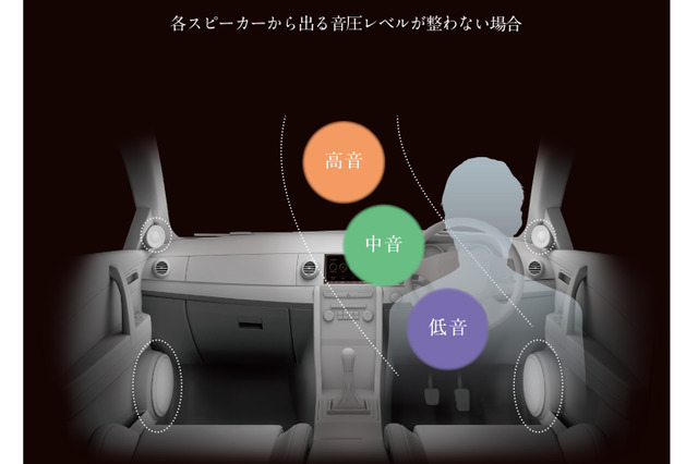 各スピーカーから出る音圧レベルが整わない状態。