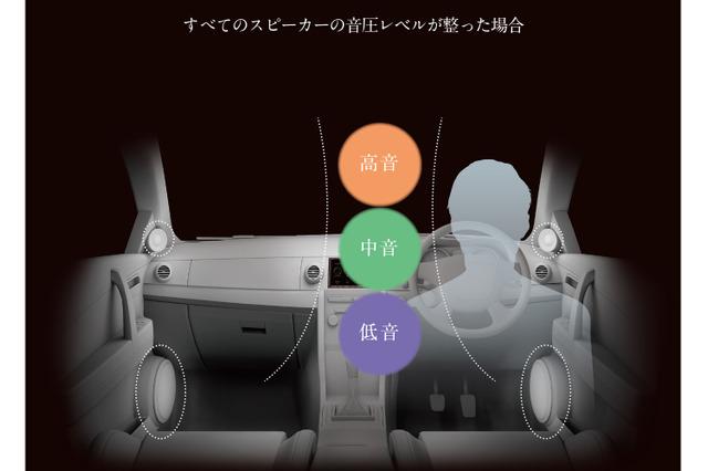 すべてのスピーカーの音圧レベルが整った状態。