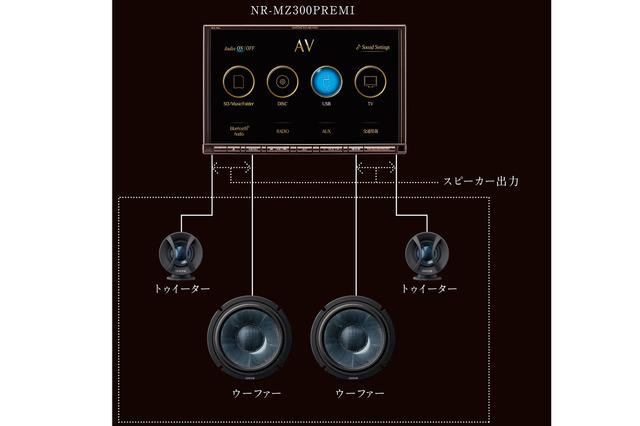 『ダイヤトーンサウンドナビ』によって「マルチアンプシステム」を構築したときのシステム図。